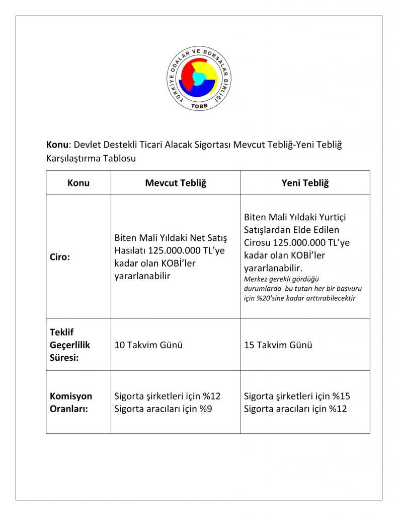 OBGS_Devlet Destekli Alacak Sigortasında Değişiklik-3